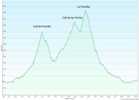 Perfil ruta 11