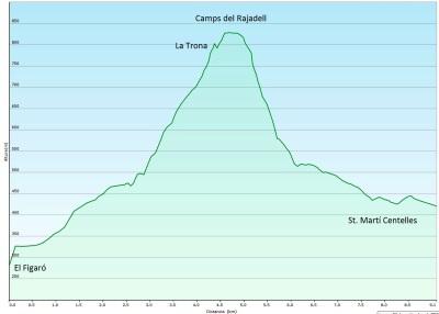 Perfil ruta 19