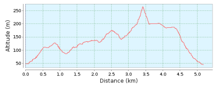 Perfil ruta 32 Turó de Montcada