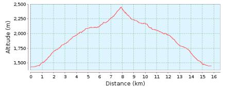 Perfil ruta 35