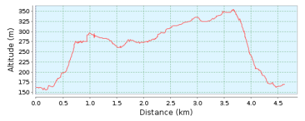 Perfil ruta 37 VF turo del Marques