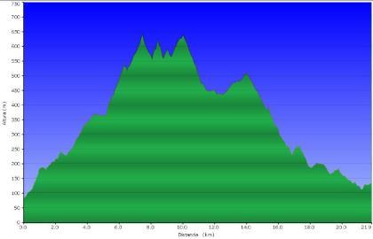 Perfil ruta Gelida a Sant Sadurní