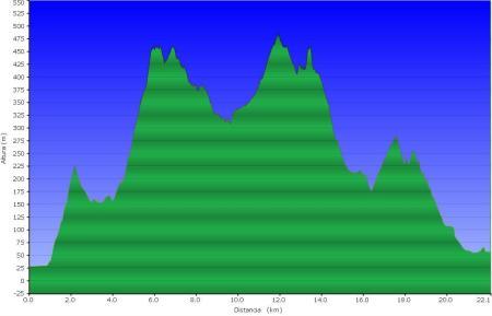 Perfil ruta Montcada - Mollet