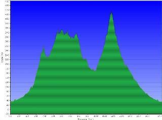 Perfil ruta Sant Feliu PR C-165