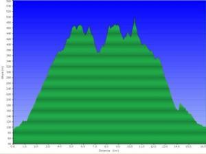 Perfil de la ruta Volta al Puigventós