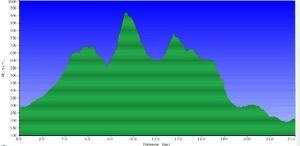 Perfil de la ruta L'Argentera-Capçanes