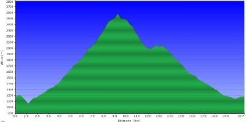 Perfil ruta Volta al Balandrau