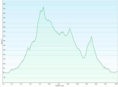 Perfil ruta al Molló Puntaire