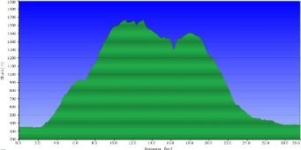 Perfil ruta Montsec