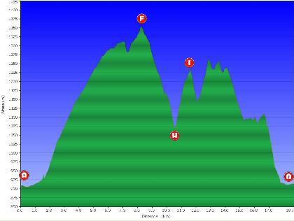 Perfil ruta Volta a la Vall de Ribes