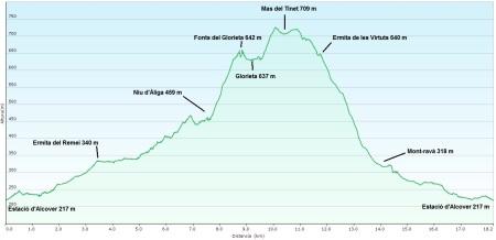 Perfil ruta Alcover circular 144